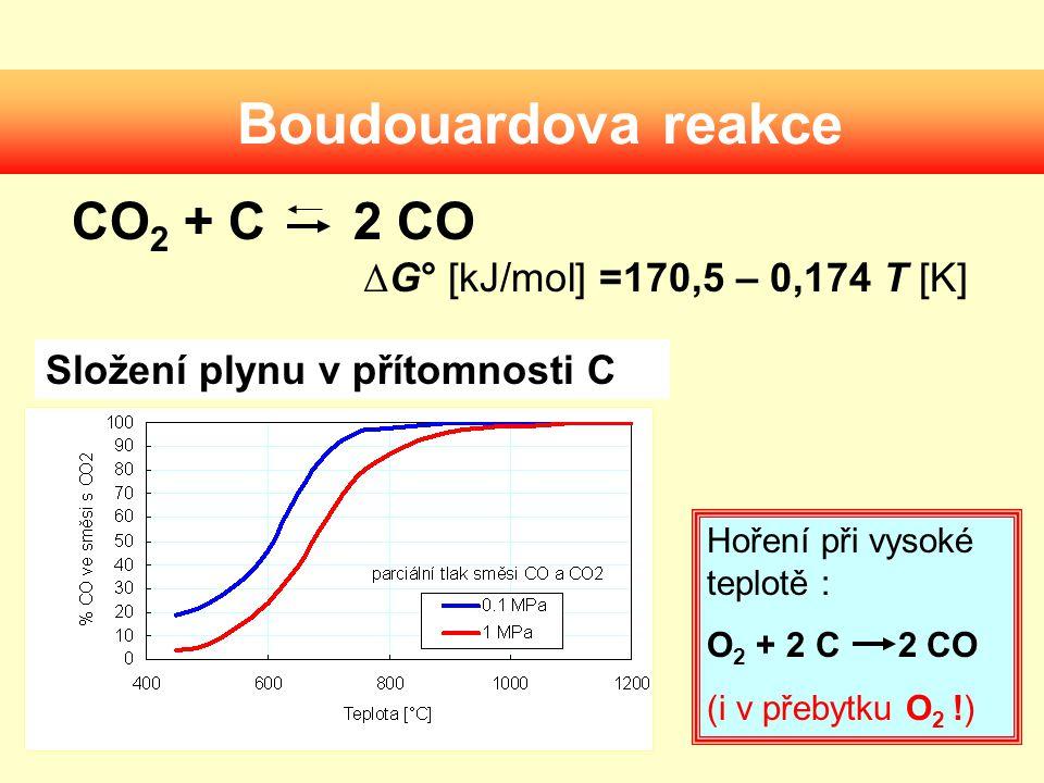 Boudouardova reakce CO2 + C 2 CO ΔG° [kJ/mol] =170,5 – 0,174 T [K]